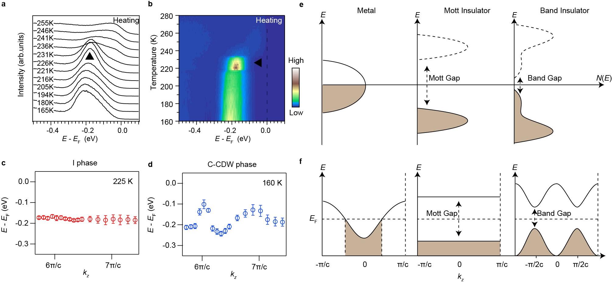 北京大学量子材料科学中心在1T-TaS2材料中发现的能带绝缘体到莫特绝缘体相变---图2:能带随温度演变的ARPES数据和示意图。a, b1T-TaS2在变温过程中G点附近的能量分布曲线和相应的温度依赖演化图;c, d 1T-TaS2在I态和C-CDW态的能带沿kz方向的色散;e, f1T-TaS2在不同电子态下的能带演化示意图