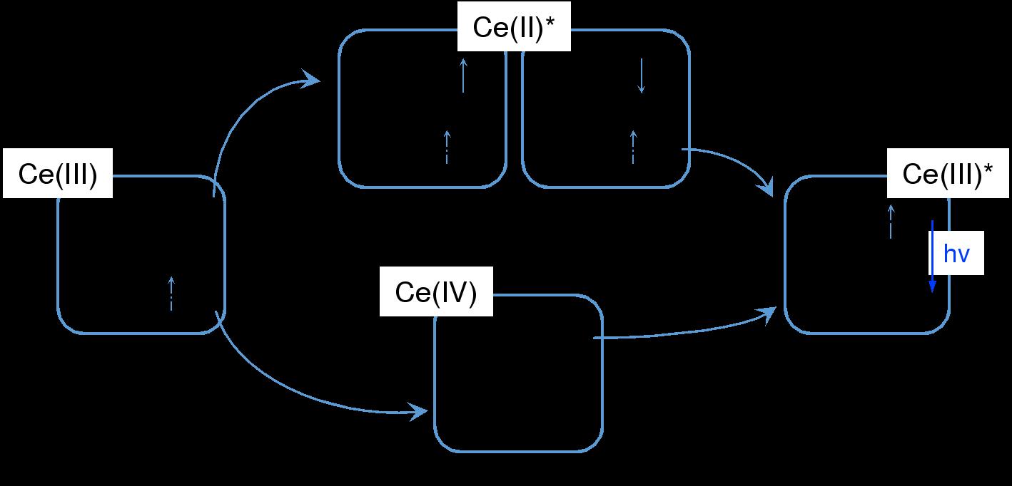 图2. 铈(III)配合物电致发光机理