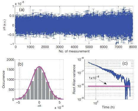基于该原子共磁力仪系统对自旋-引力耦合作用为期11天的测量分析结果,与目前国际最高水平相当。.jpg