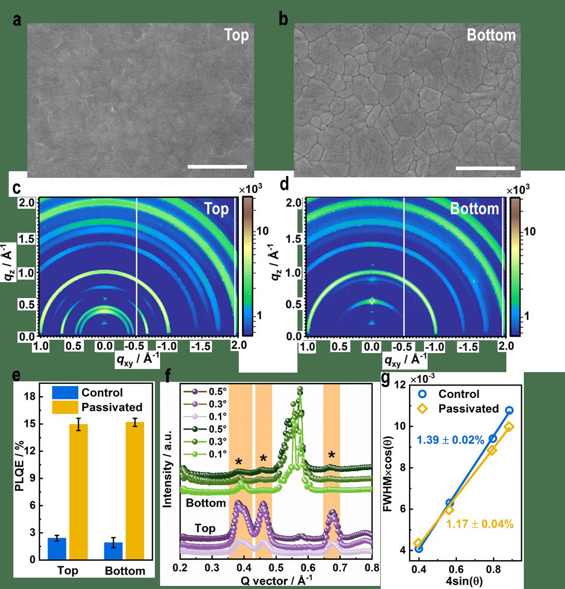 图5. 卤化铵表面钝化后钙钛矿薄膜顶部和底部性质